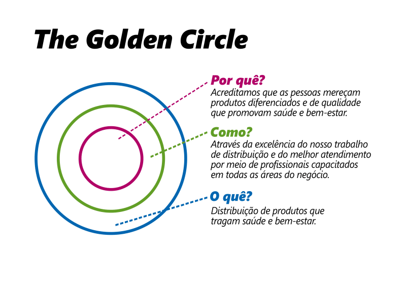 Golden Circle Lourenço Alimentos